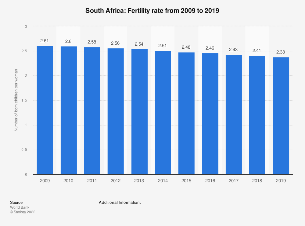 Statistic: South Africa: Fertility rate from 2008 to 2018 | Statista