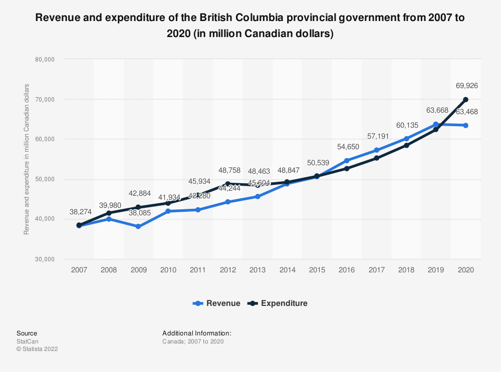Statistic: Revenue and expenditure of the British Columbia provincial government from 2007 to 2017 (in million Canadian dollars) | Statista
