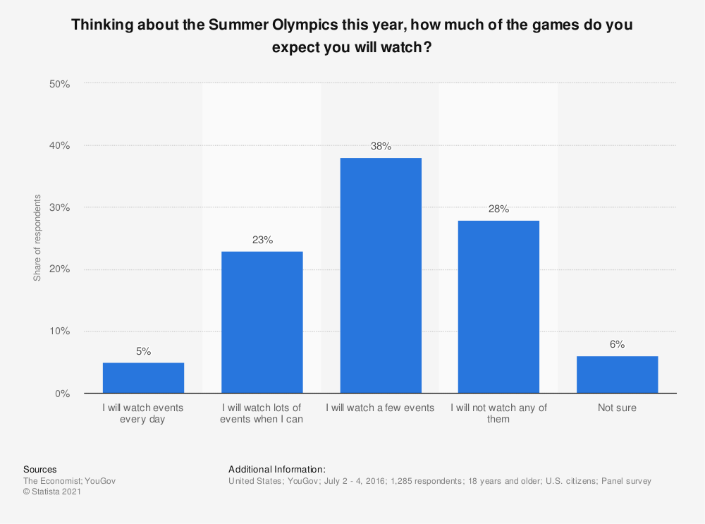 Statistic: Thinking about the Summer Olympics this year, how much of the games do you expect you will watch? | Statista