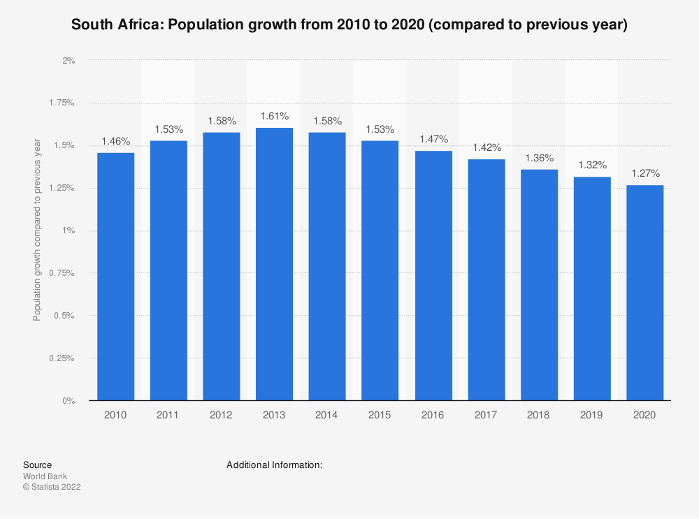 Statistic: South Africa: Population growth  from 2007  to 2017 (compared to previous year) | Statista