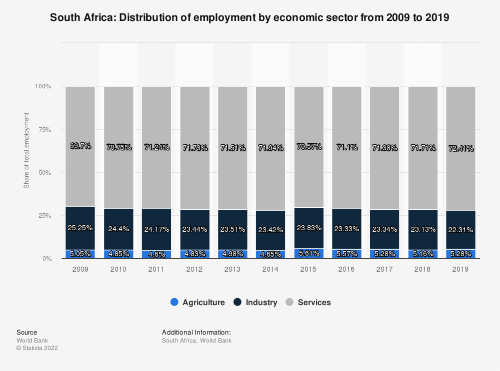 Statistic: South Africa: Distribution of employment by economic sector from 2009 to 2019 | Statista
