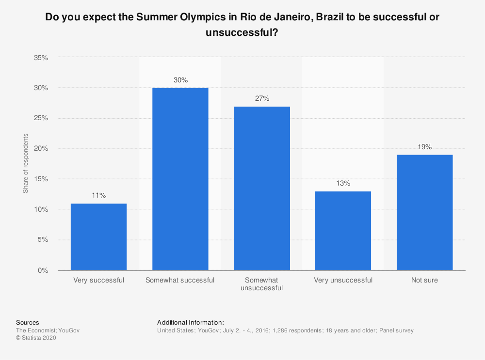 Statistic: Do you expect the Summer Olympics in Rio de Janeiro, Brazil to be successful or unsuccessful? | Statista