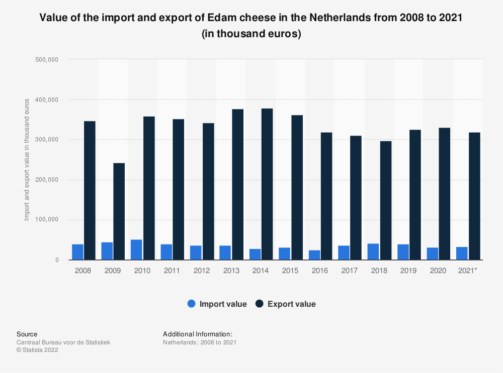 Statistic: Value of the import and export of Edam cheese in the Netherlands from 2008 to 2017 (in thousand euros) | Statista