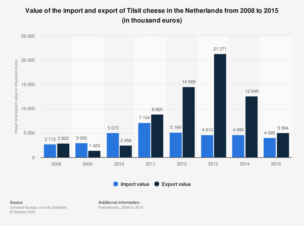 Statistic: Value of the import and export of Tilsit cheese in the Netherlands from 2008 to 2015 (in thousand euros) | Statista