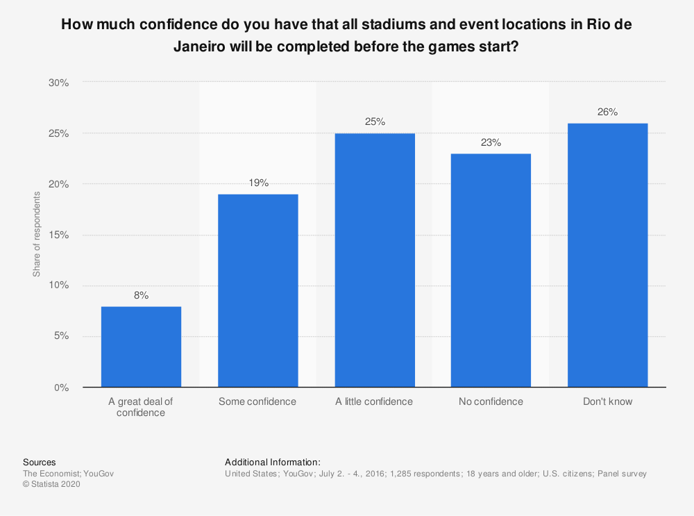 Statistic: How much confidence do you have that all stadiums and event locations in Rio de Janeiro will be completed before the games start? | Statista