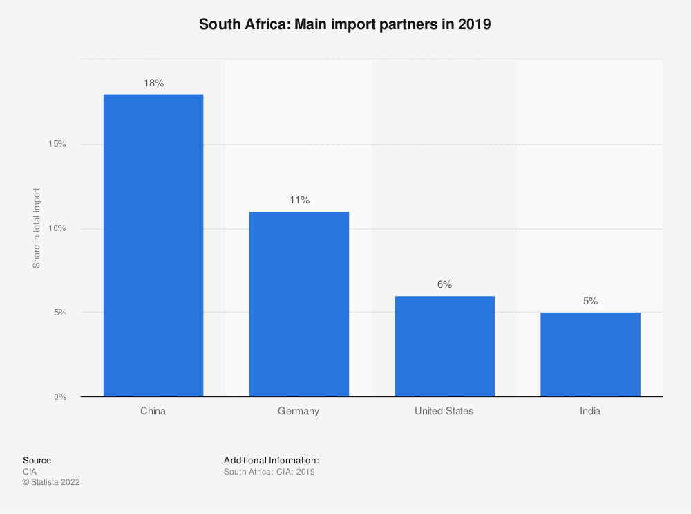 Statistic: South Africa: Main import partners in 2017 | Statista