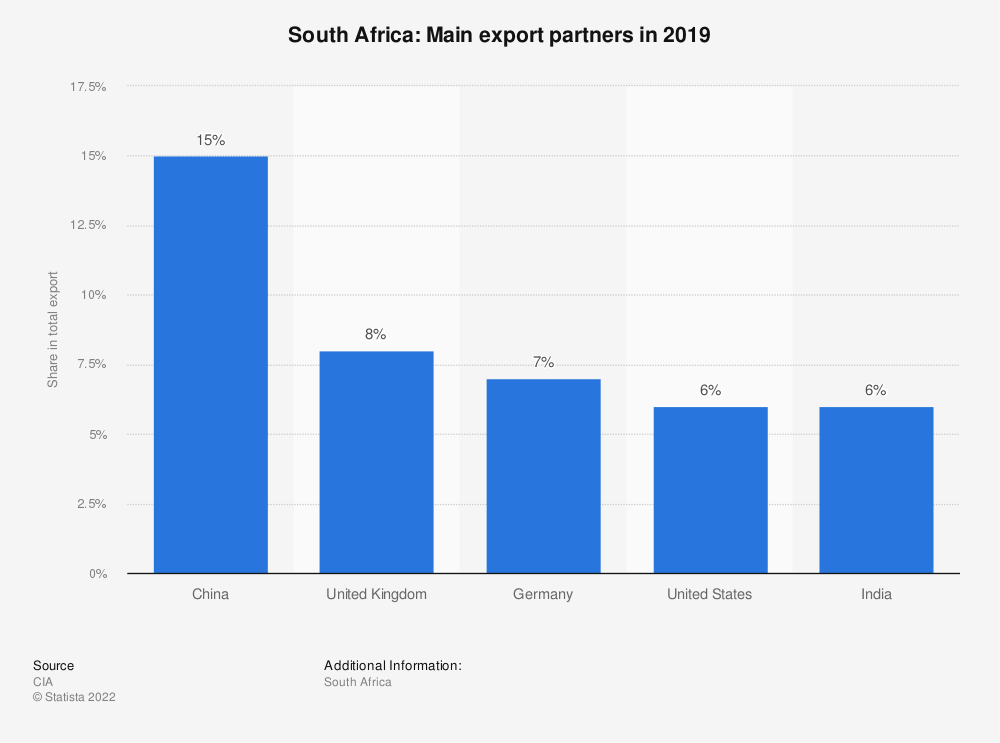 Statistic: South Africa: Main export partners in 2017 | Statista