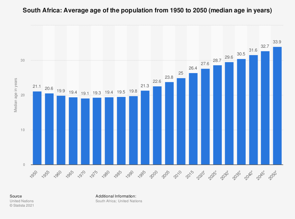 Statistic: South Africa: Average age of the population from 1950 to 2050* (median age in years) | Statista
