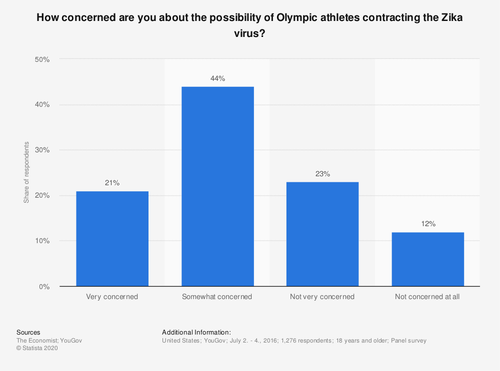Statistic: How concerned are you about the possibility of Olympic athletes contracting the Zika virus? | Statista