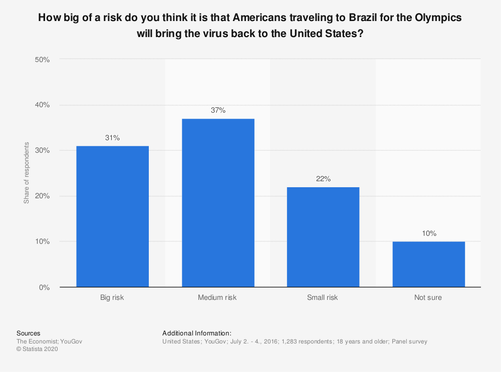 Statistic: How big of a risk do you think it is that Americans traveling to Brazil for the Olympics will bring the virus back to the United States? | Statista