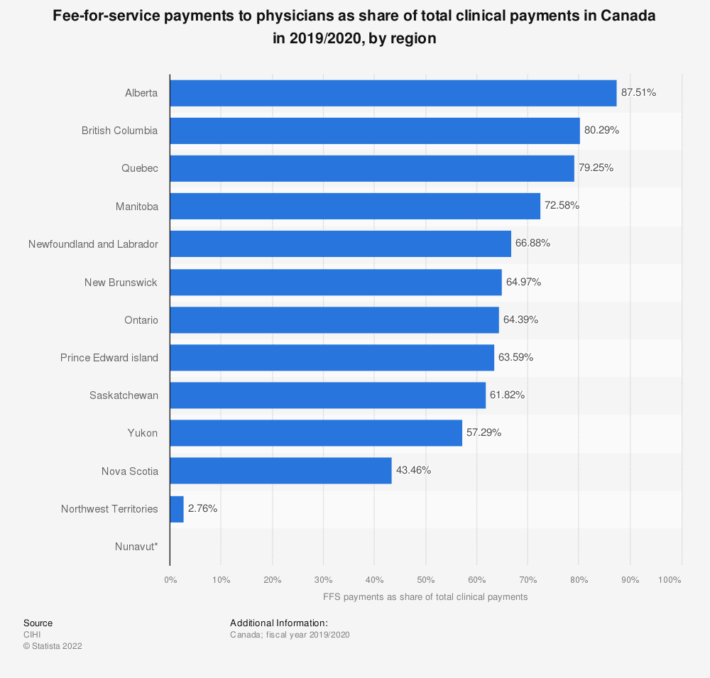 Statistic: Fee-for-service payments to physicians as share of total clinical payments in Canada in 2016/2017, by region | Statista