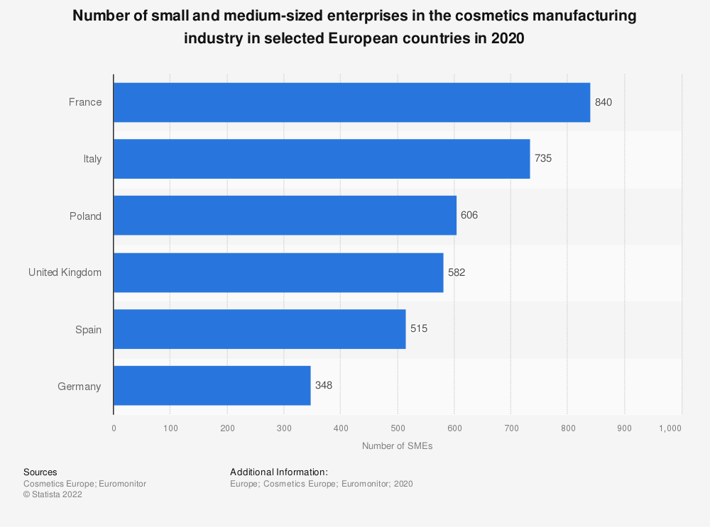Statistic: Number of small and medium-sized enterprises in the cosmetics manufacturing industry in selected European countries in 2017 | Statista