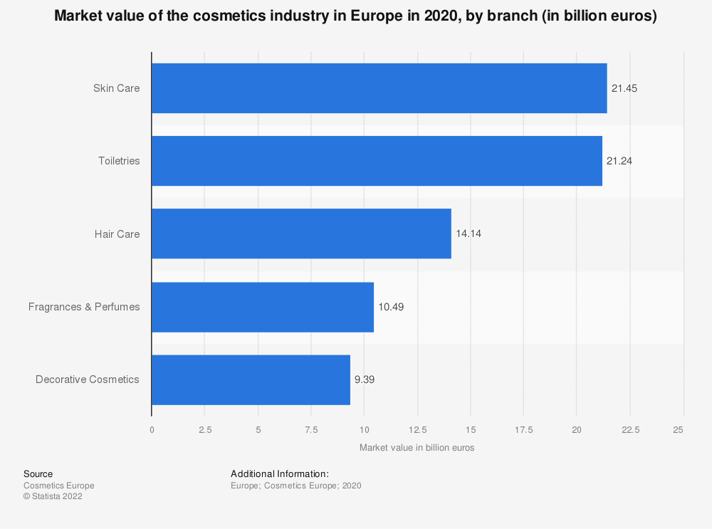 Statistic: Market value of the cosmetics industry in the Europe in 2017, by branch (in billion euros) | Statista
