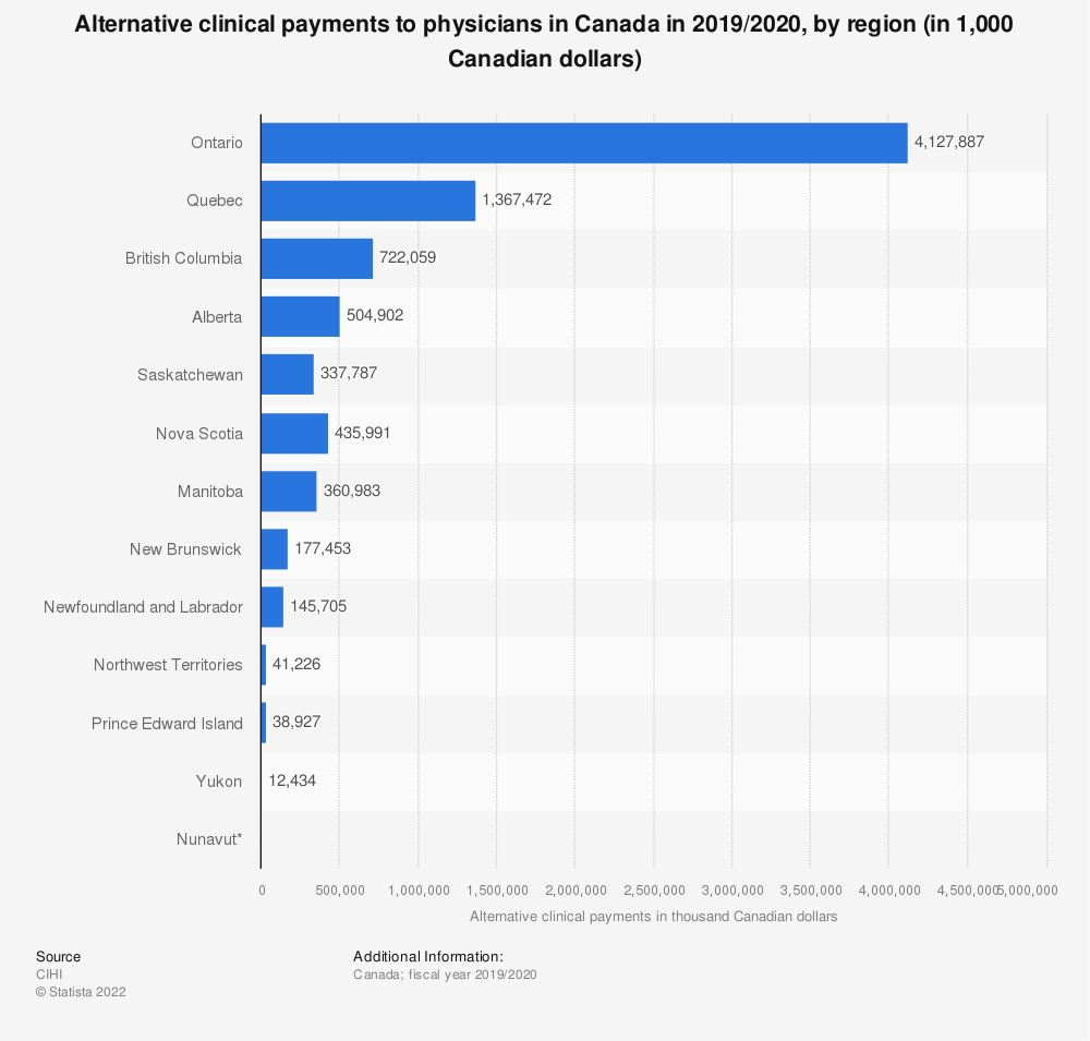 Statistic: Alternative clinical payments to physicians in Canada in 2017/2018, by region (in 1,000 Canadian dollars) | Statista