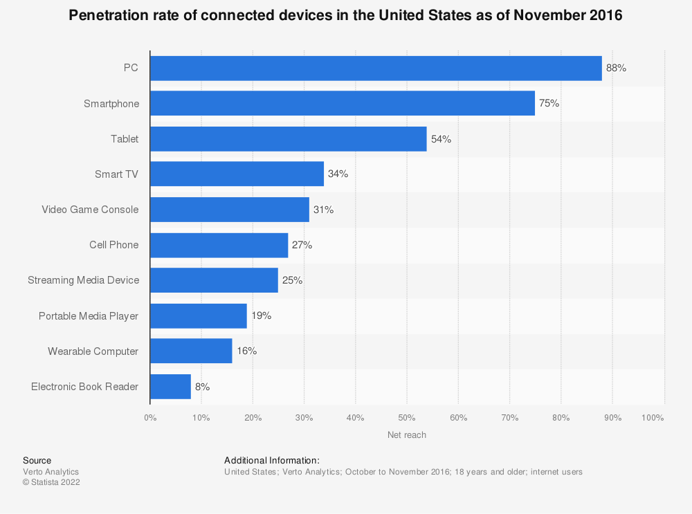 Statistic: Penetration rate of connected devices in the United States as of November 2016 | Statista