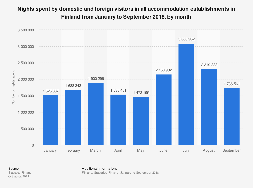 Statistic: Nights spent by domestic and foreign visitors in all accommodation establishments in Finland from January to September 2018, by month | Statista