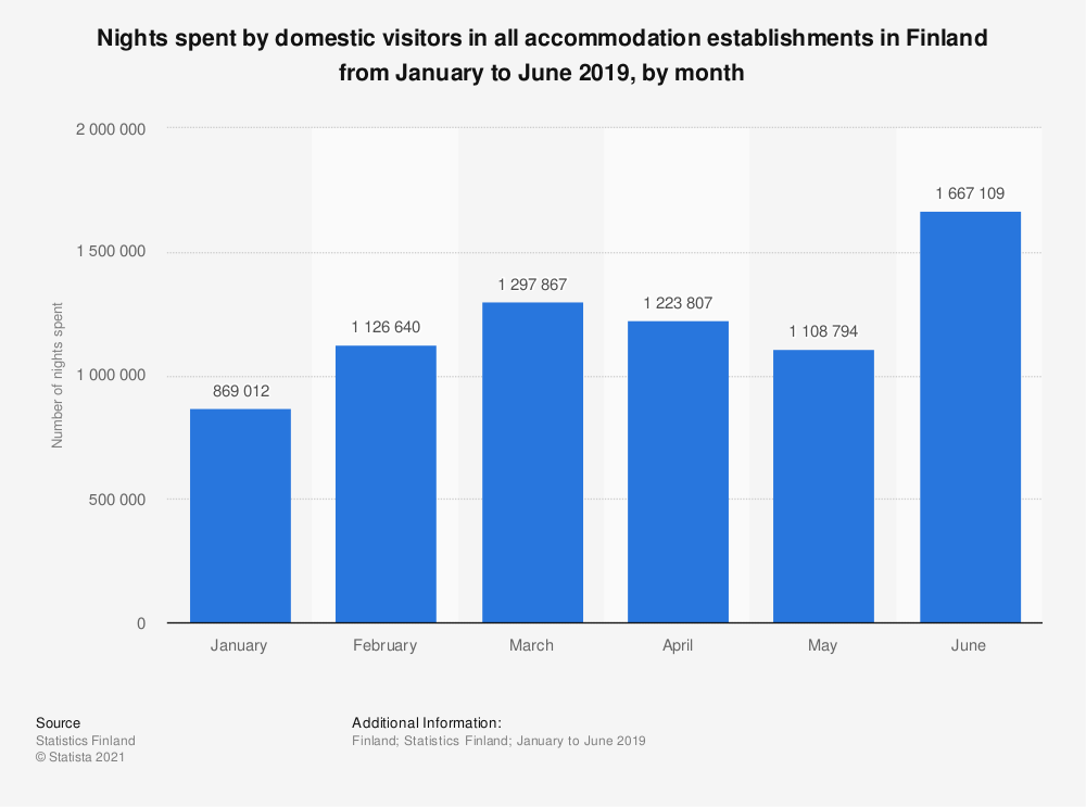 Statistic: Nights spent by domestic visitors in all accommodation establishments in Finland from January to September 2018, by month | Statista