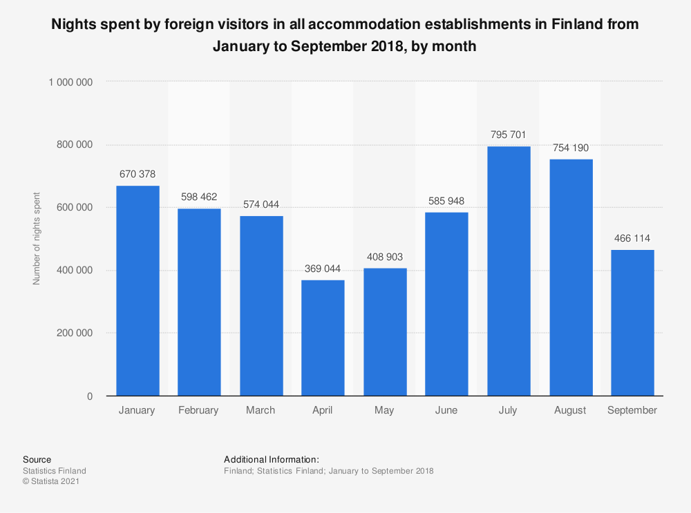 Statistic: Nights spent by foreign visitors in all accommodation establishments in Finland from January to September 2018, by month   Statista