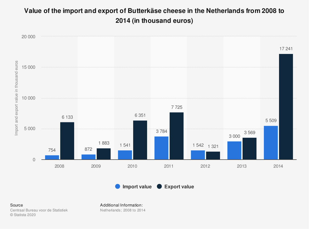 Statistic: Value of the import and export of Butterkäse cheese in the Netherlands from 2008 to 2014 (in thousand euros) | Statista
