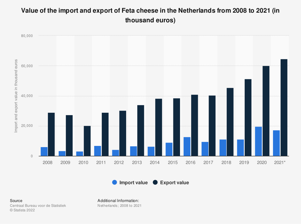 Statistic: Value of the import and export of Feta cheese in the Netherlands from 2008 to 2018 (in thousand euros) | Statista