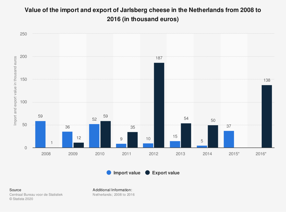 Statistic: Value of the import and export of Jarlsberg cheese in the Netherlands from 2008 to 2016 (in thousand euros) | Statista