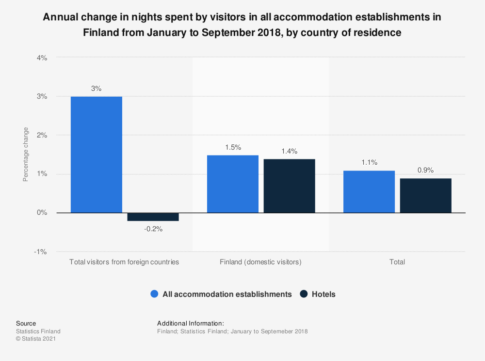 Statistic: Annual change in nights spent by visitors in all accommodation establishments in Finland from January to September 2018, by country of residence | Statista
