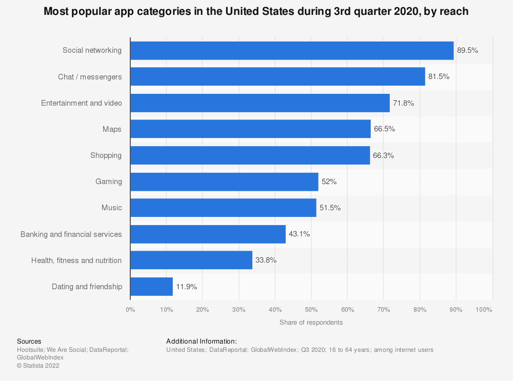 Statistic: Market reach of the most popular mobile app categories in the United States as of July 2017 | Statista