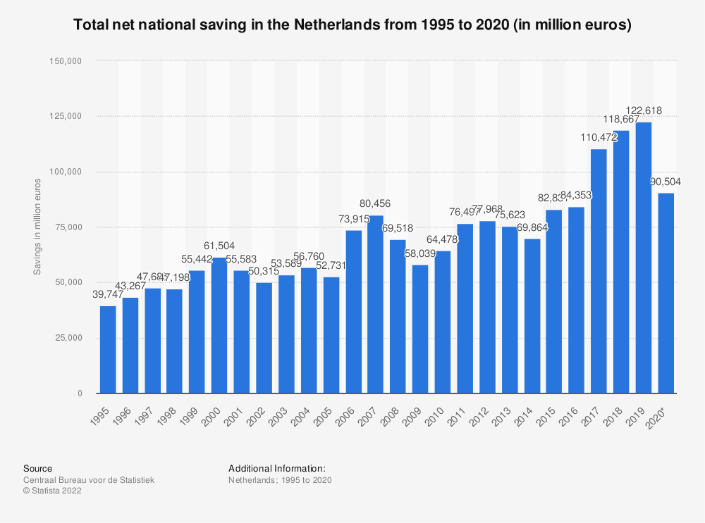 Statistic: Total net national saving in the Netherlands from 2007 to 2017 (in million euros) | Statista