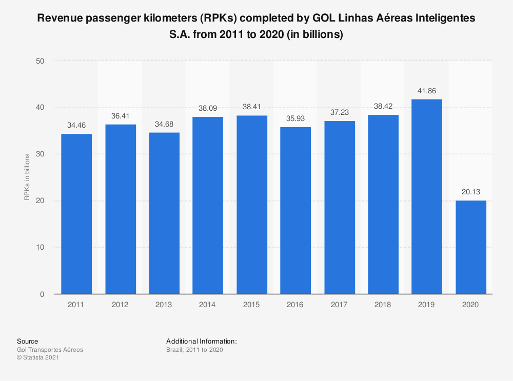 Statistic: GOL's revenue passenger kilometers (RPKs) from FY 2011 to FY 2018 (in billions) | Statista