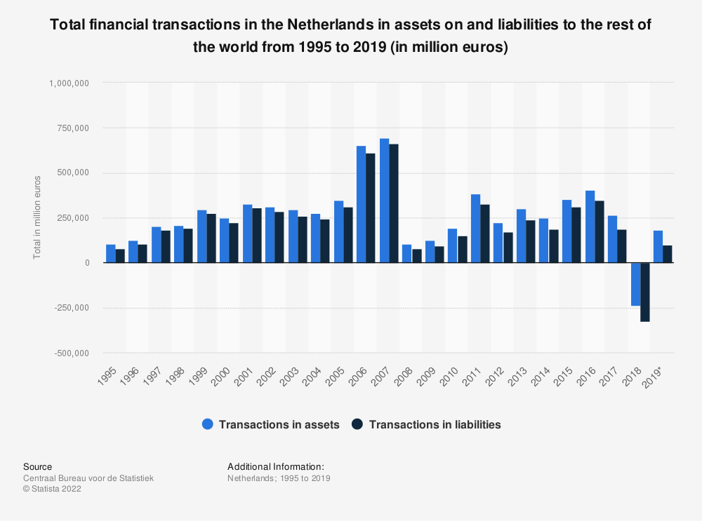 Statistic: Total financial transactions in the Netherlands in assets on and liabilities to the rest of the world from 1995 to 2019 (in million euros) | Statista