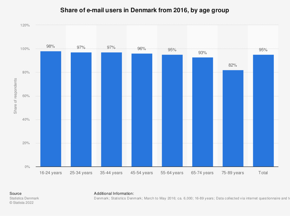 Statistic: Share of e-mail users in Denmark from 2016, by age group | Statista