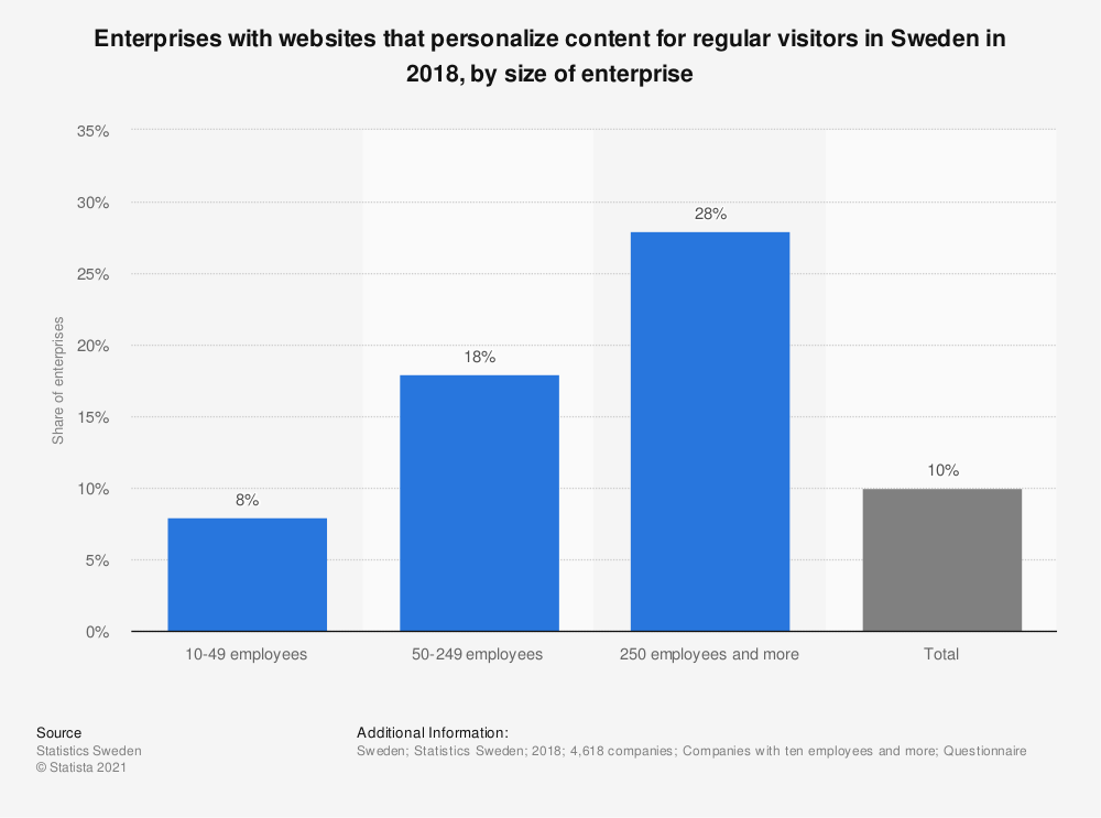 Statistic: Enterprises with websites that personalize content for regular visitors in Sweden in 2018, by size of enterprise | Statista