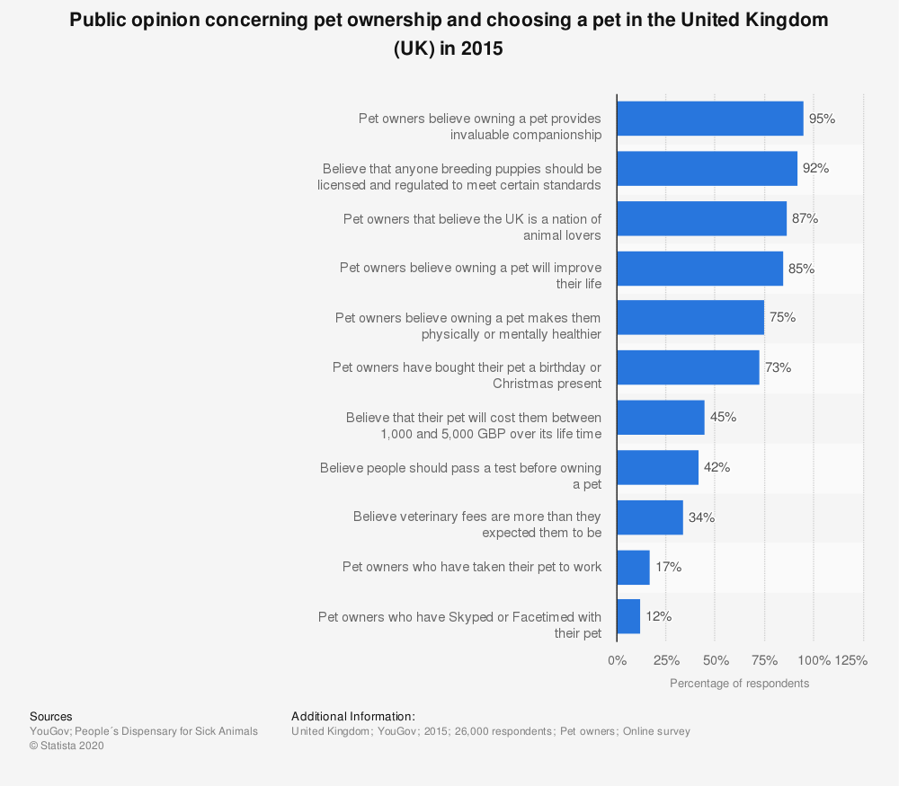 Statistic: Public opinion concerning pet ownership and choosing a pet in the United Kingdom (UK) in 2015 | Statista