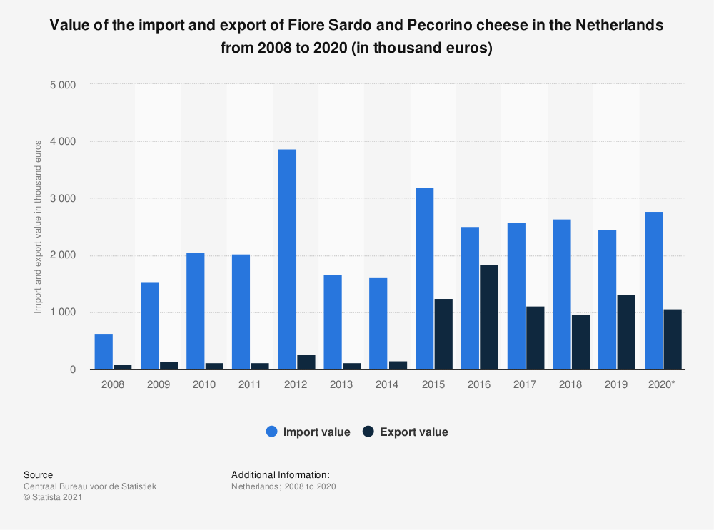 Statistic: Value of the import and export of Fiore Sardo and Pecorino cheese in the Netherlands from 2008 to 2018 (in thousand euros) | Statista
