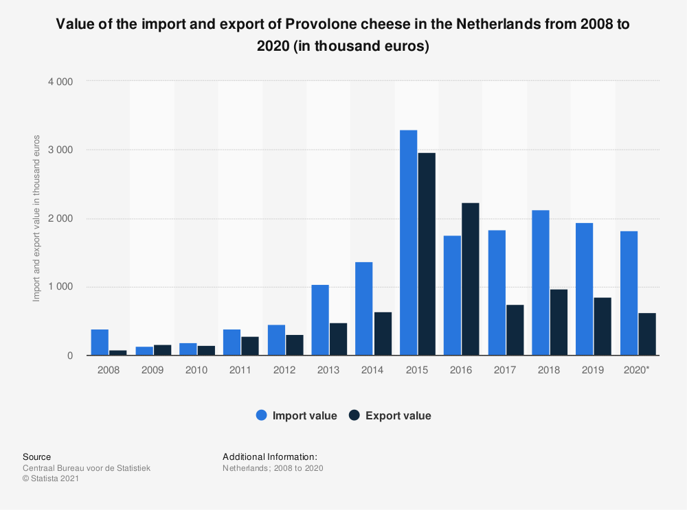 Statistic: Value of the import and export of Provolone cheese in the Netherlands from 2008 to 2018 (in thousand euros) | Statista