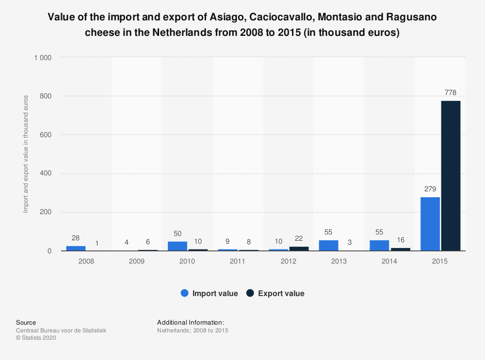 Statistic: Value of the import and export of Asiago, Caciocavallo, Montasio and Ragusano cheese in the Netherlands from 2008 to 2015 (in thousand euros) | Statista