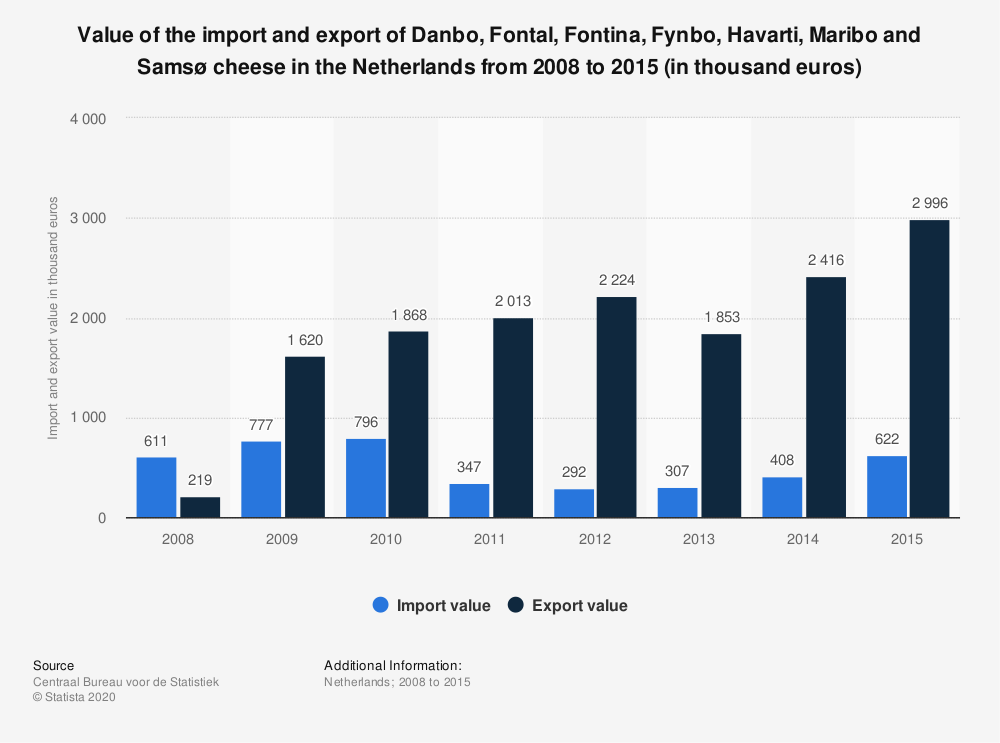 Statistic: Value of the import and export of Danbo, Fontal, Fontina, Fynbo, Havarti, Maribo and Samsø cheese in the Netherlands from 2008 to 2015 (in thousand euros) | Statista