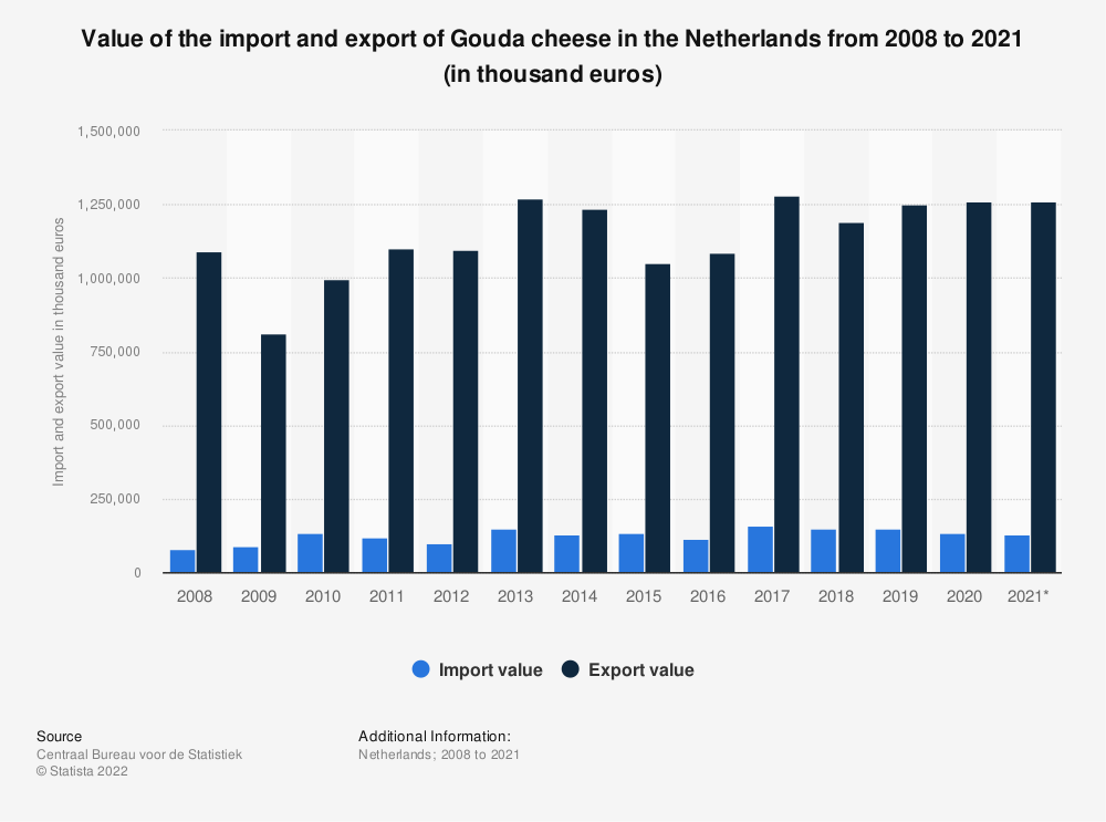 Statistic: Value of the import and export of Gouda cheese in the Netherlands from 2008 to 2019 (in thousand euros) | Statista