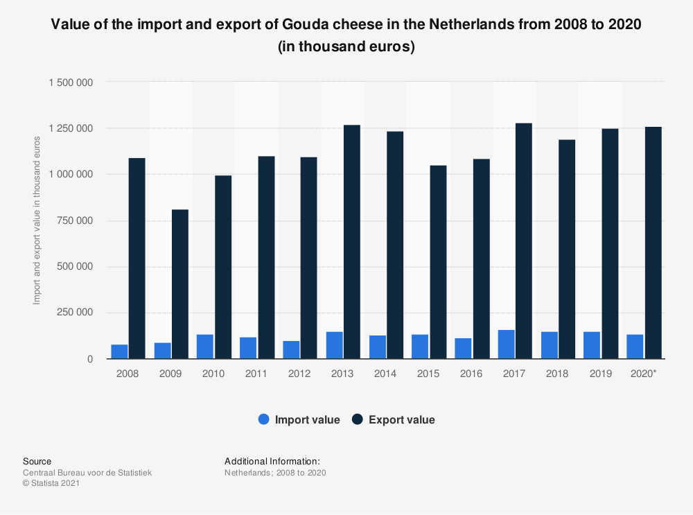 Statistic: Value of the import and export of Gouda cheese in the Netherlands from 2008 to 2018 (in thousand euros) | Statista