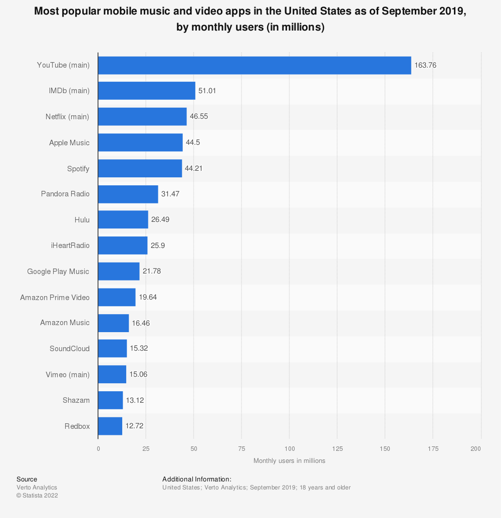 Statistic: Most popular mobile music and video apps in the United States as of February 2018, by monthly users (in millions) | Statista
