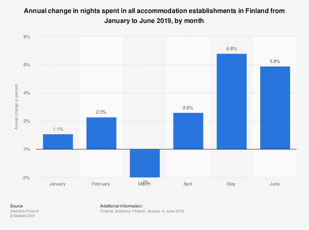 Statistic: Annual change in nights spent in all accommodation establishments in Finland from January to September 2018, by month | Statista