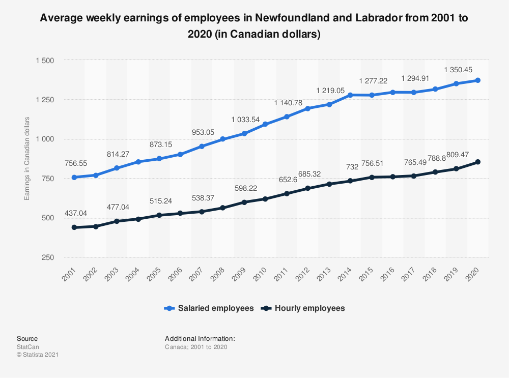 Statistic: Average weekly earnings of employees in Newfoundland and Labrador from 2001 to 2019 (in Canadian dollars) | Statista