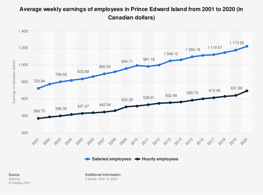 Statistic: Average weekly earnings of employees in Prince Edward Island from 2001 to 2019 (in Canadian dollars) | Statista