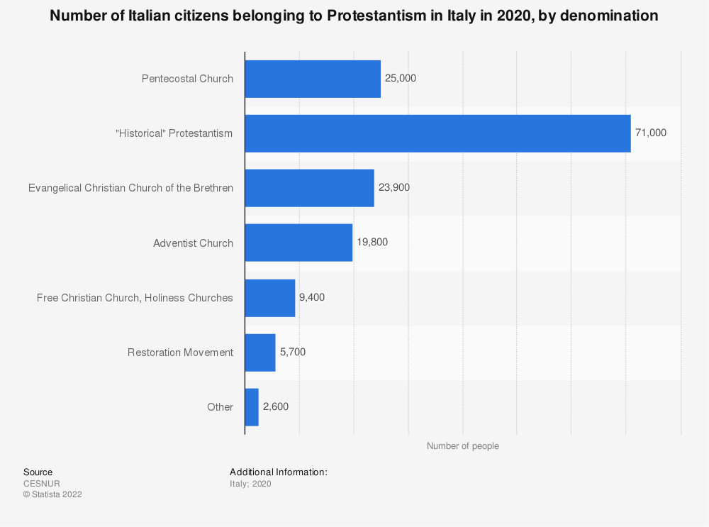 Statistic: Number of Italian citizens belonging to Protestantism in Italy in 2019, by denomination | Statista