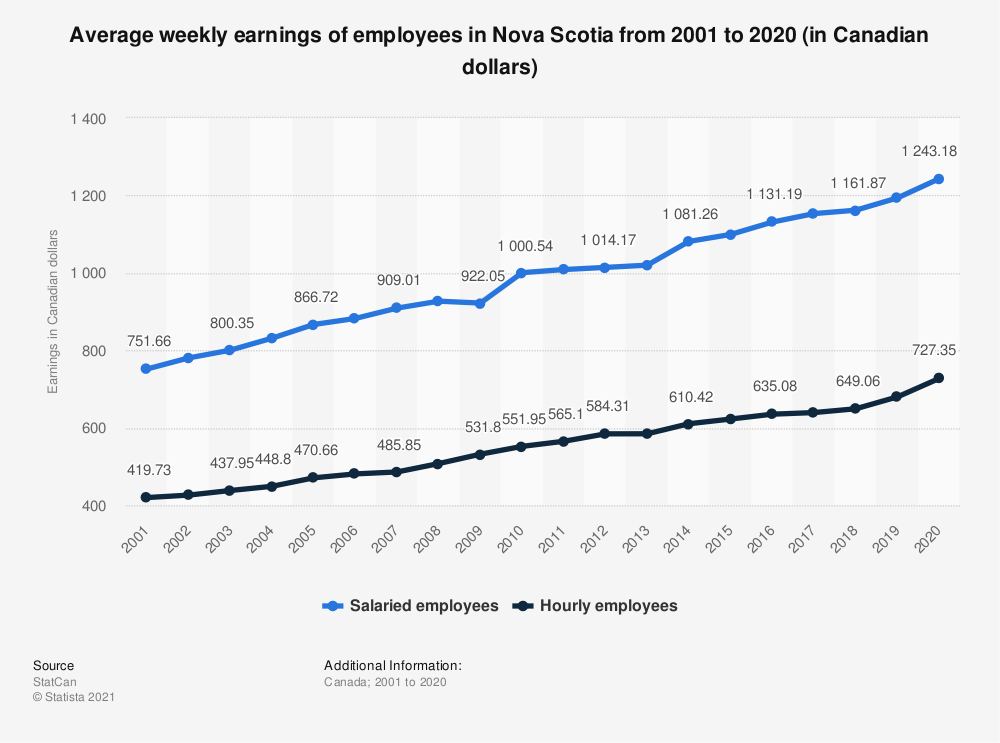 Statistic: Average weekly earnings of employees in Nova Scotia from 2001 to 2019 (in Canadian dollars) | Statista