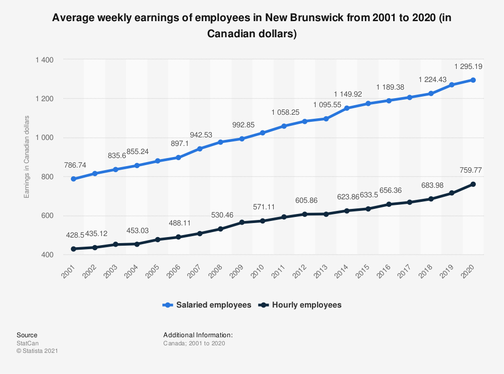 Statistic: Average weekly earnings of employees in New Brunswick from 2001 to 2020 (in Canadian dollars) | Statista
