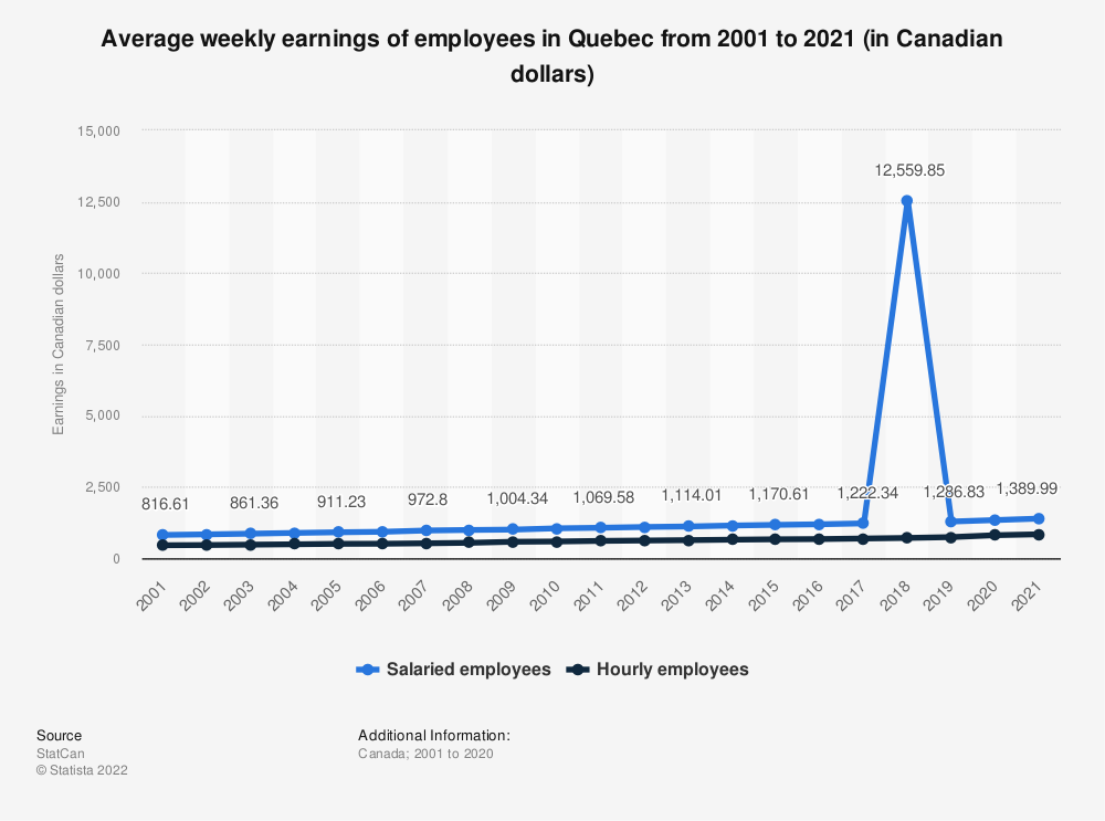 Statistic: Average weekly earnings of employees in Quebec from 2001 to 2018 (in Canadian dollars) | Statista