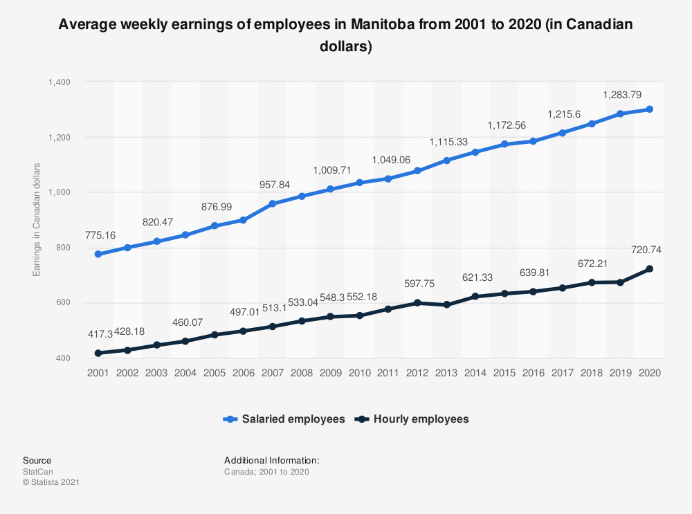Statistic: Average weekly earnings of employees in Manitoba from 2001 to 2018 (in Canadian dollars) | Statista