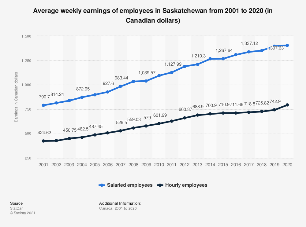 Statistic: Average weekly earnings of employees in Saskatchewan from 2001 to 2018 (in Canadian dollars) | Statista
