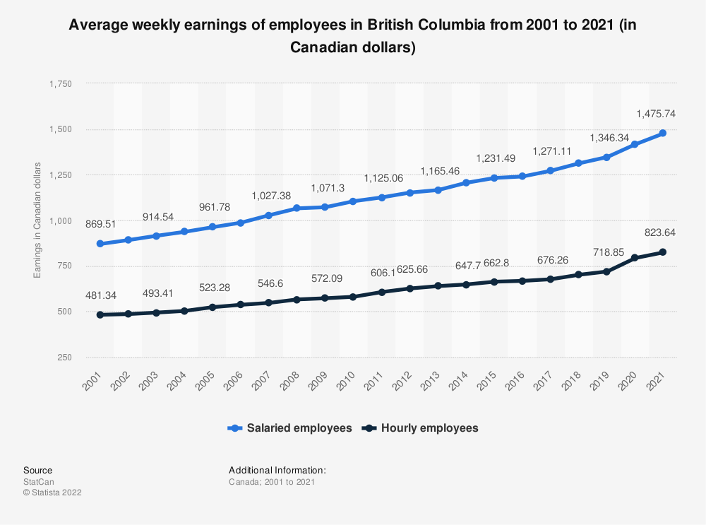 Statistic: Average weekly earnings of employees in British Columbia from 2001 to 2018 (in Canadian dollars) | Statista